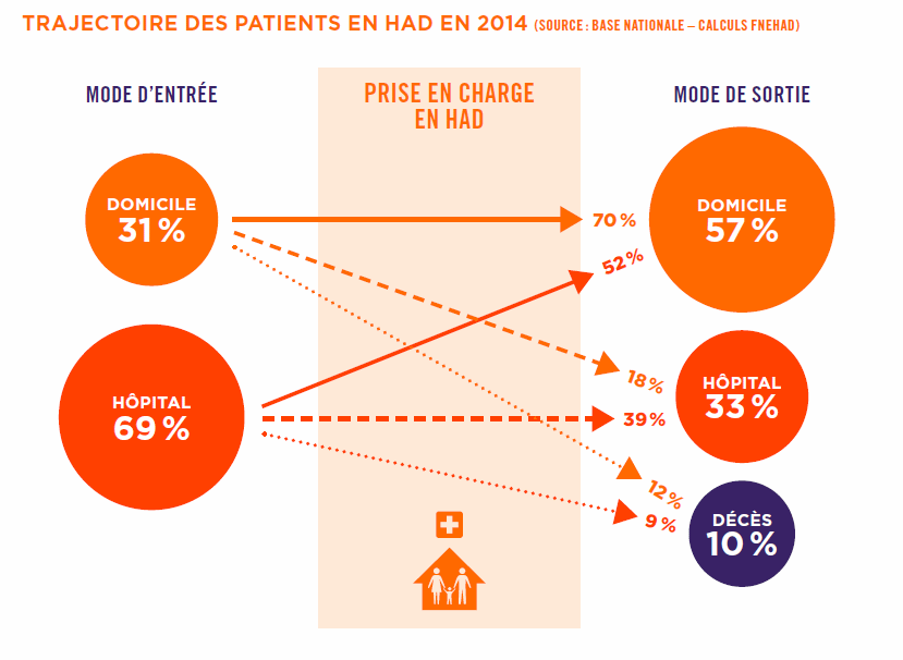 Trajectoire des patients en HAD